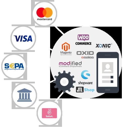 bfdf8c76c2 Von wiederkehrendenden Zahlungen über eine nahtlose Integration der  Bezahlmethoden in Ihren Checkout bis zum schnellen Einkauf für Stammkunden  in Ihrem Shop ...